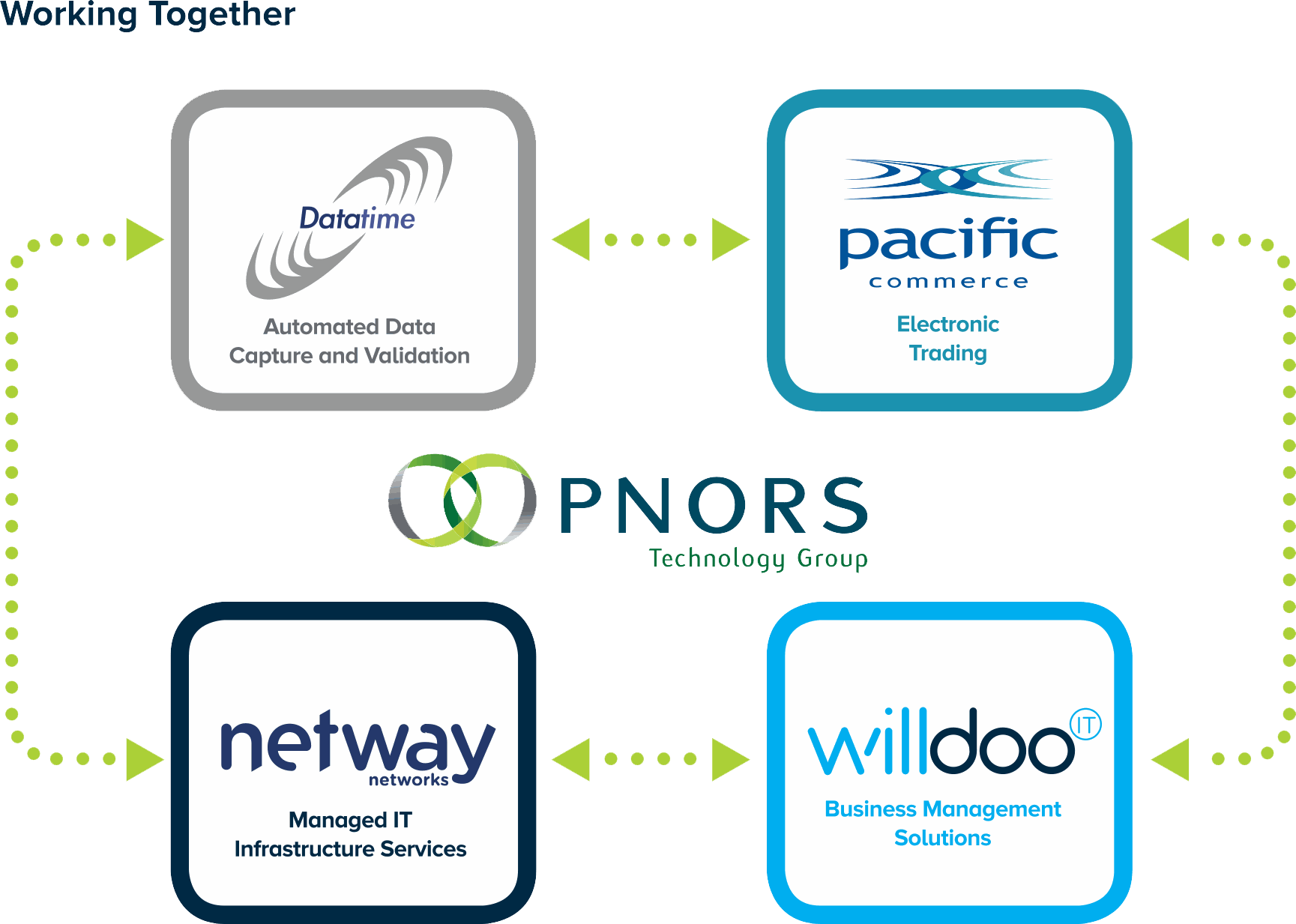 The PNORS Technology Group